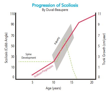 Scoliosis Progression Chart